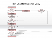 Flow Chart for Customer Query