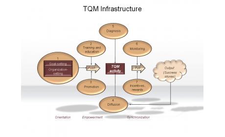 TQM Infrastructure