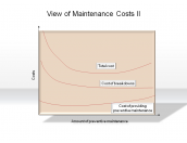 View of Maintenance Costs II
