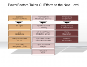 PowerFactors Takes CI Efforts to the Next Level