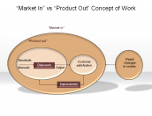 """Market In"" vs ""Product Out"" Concept of Work"