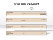 Group-based Improvement