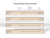 Group-based Improvement