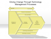 Driving Change Through Technology Management Processes