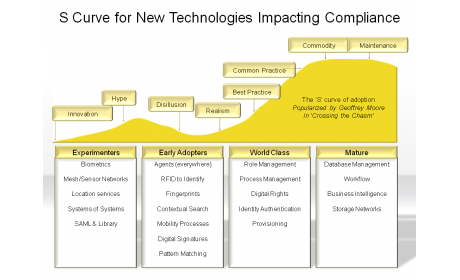 S Curve for New Technologies Impacting Compliance
