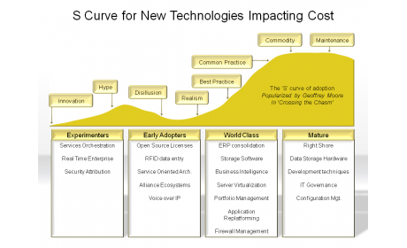 S Curve for New Technologies Impacting Cost