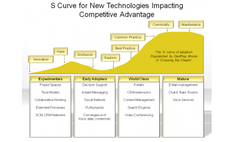 S Curve for New Technologies Impacting Competitive Advantage