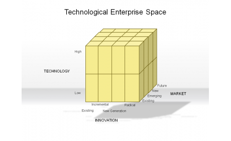 Technological Enterprise Space
