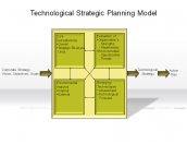Technological Strategic Planning Model