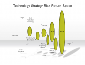Technology Strategy Risk-Return Space