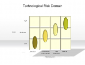 Technological Risk Domain