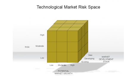 Technological Market Risk Space