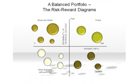 A Balanced Portfolio - The Risk-Reward Diagrams