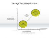 Strategic Technology Position