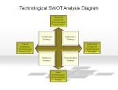 Technological SWOT Analysis Diagram