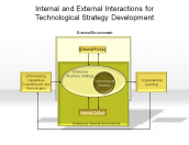Internal and External Interaction for Technological Strategy Development