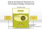 Internal and External Interaction for Technological Strategy Development
