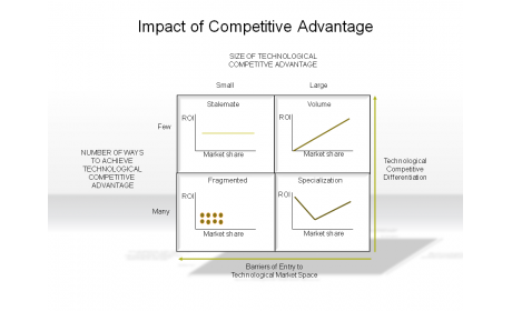 Impact of Competitive Advantage