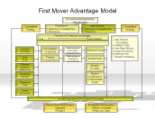 First Mover Advantage Model