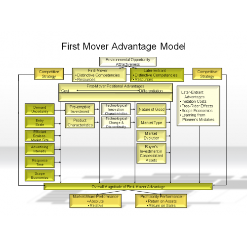 first mover advantage essay Open document below is an essay on first mover advantage from anti essays, your source for research papers, essays, and term paper examples.