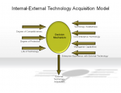Internal-External Technology Acquisition Model