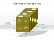 Technology Leadership Space