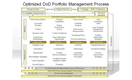Optimized DoD Portfolio Management Process