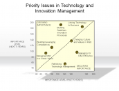 Priority Issues in Technology and Innovation Management