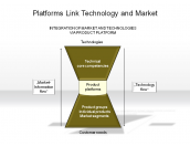Platforms Link Technology and Market
