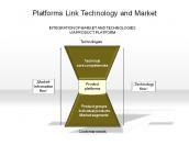 Platforms Link Technology and Market