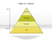 Value vs. Volume
