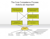 The Core Competence Process: Actions are Important!