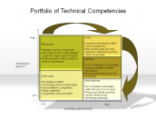 Portfolio of Technical Competencies