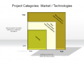 Project Categories: Markets / Technologies