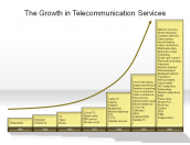 The Growth in Telecommunication Services