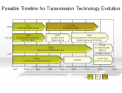 Possible Timeline for Transmission Technology Evolution