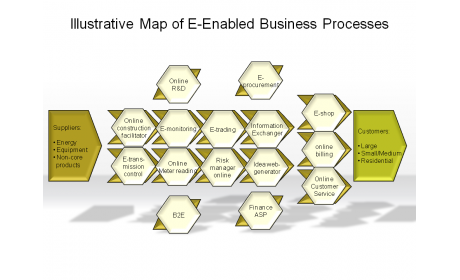 Illustrative Map of E-Enabled Business Processes