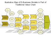 Illustrative Map of E-Business Models in Part of Traditional Value Chain