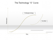 "The Technology ""S"" Curve"
