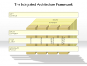 The Integrated Architecture Framework