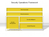 Security Operations Framework