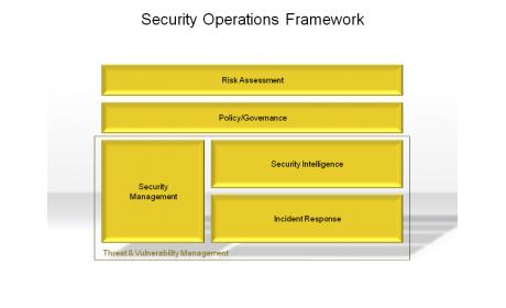 Security Operations Framework