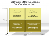 The Dynamics of the SOE Business Transformation can Vary