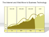 The Internet and Web Move to Business Technology