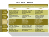 SOE Value Creation