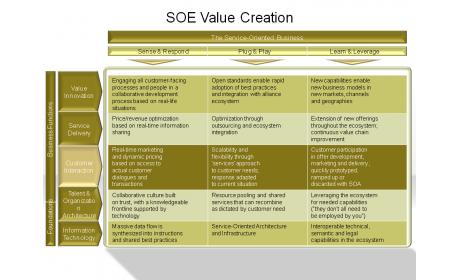 SOE Value Creation