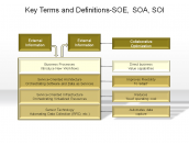 Key Terms and Definitions-SOE,SOA,SOI