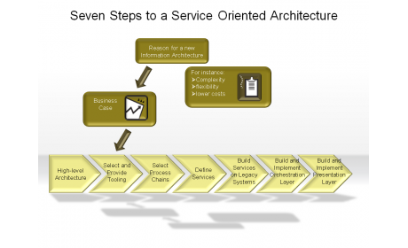 Seven Steps to a Service Oriented Architecture