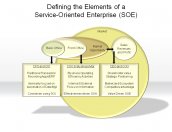 Defining the Elements of a Service-Oriented Enterprise (SOE)