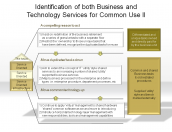 Identification of both Business and Technology Services for Common Use II